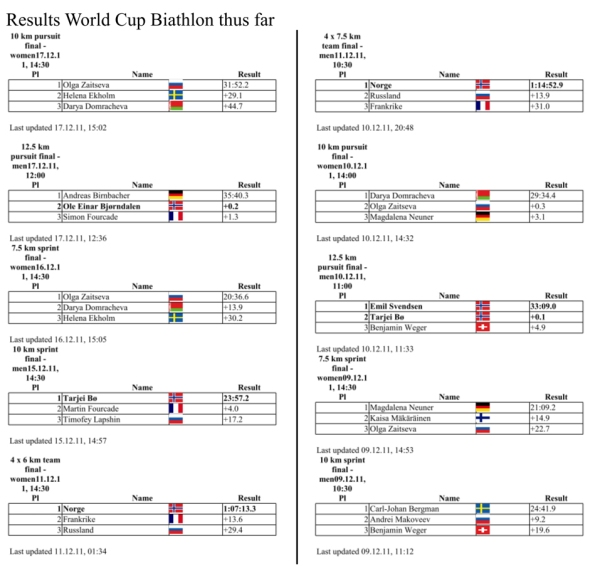 Biathlon World Cup - results as of December 17. 2011